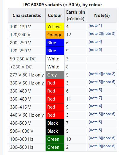 the color code for industrial ceeform socket and plug